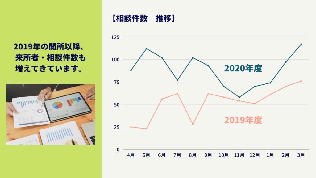 2019年の開所以降、来所者数、相談件数も増えてきています。